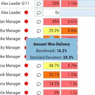 Amount-won delivery benchmark