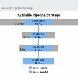 available-pipeline-stage